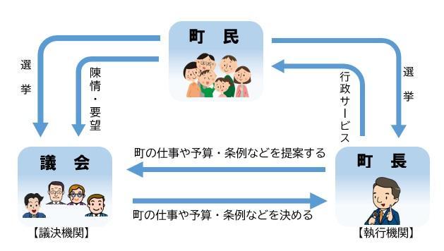 gikai_kankeizu.jpg