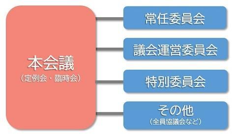 gikai_kouseizu.jpg