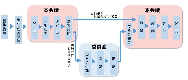 gikai_teirei_nagare.jpg